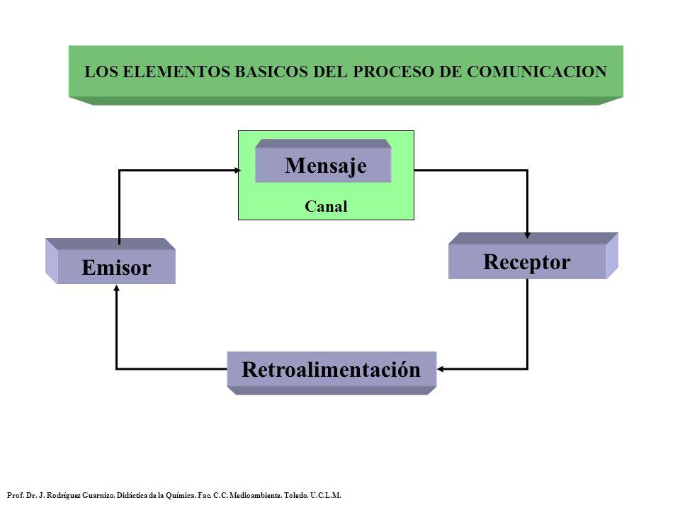 LOS ELEMENTOS BASICOS DEL PROCESO DE COMUNICACION Emisor Receptor Retroalimentación Canal Mensaje Prof. Dr. J. Rodríguez Guarnizo. Didáctica de la Quí