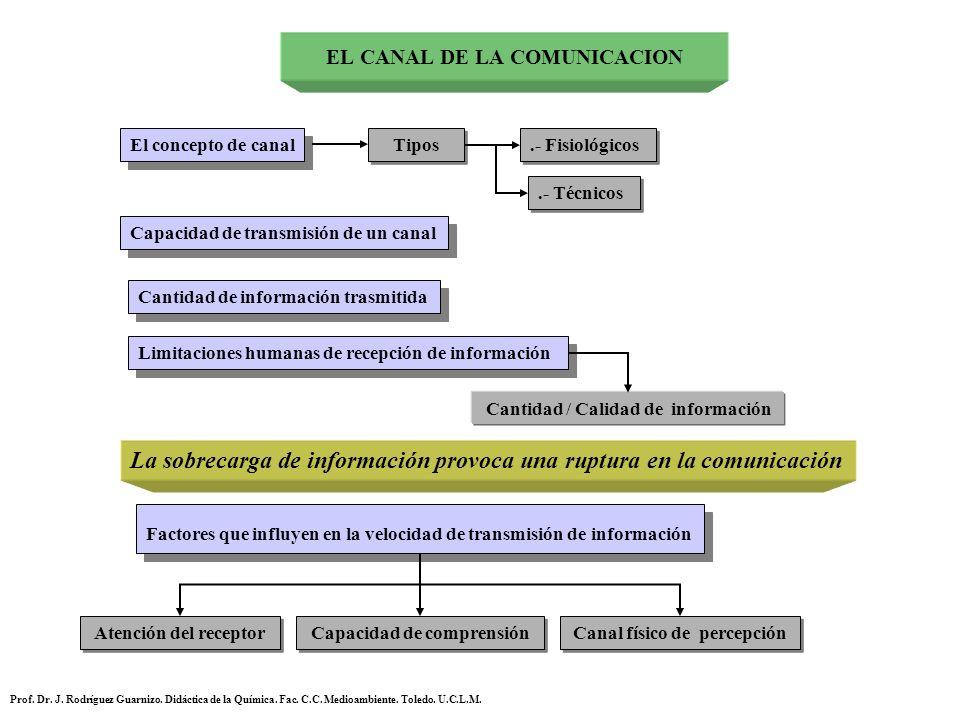 EL CANAL DE LA COMUNICACION El concepto de canal Tipos.- Fisiológicos.- Técnicos Capacidad de transmisión de un canal Cantidad de información trasmiti