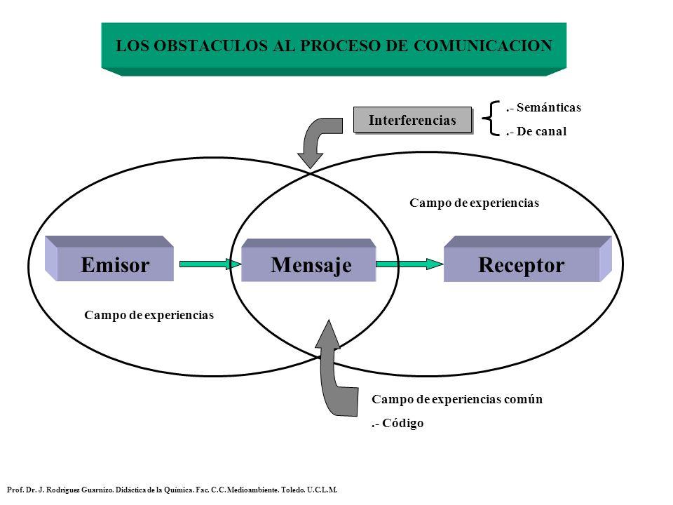 LOS OBSTACULOS AL PROCESO DE COMUNICACION EmisorReceptor Mensaje Campo de experiencias Campo de experiencias común.- Código Interferencias.- Semántica
