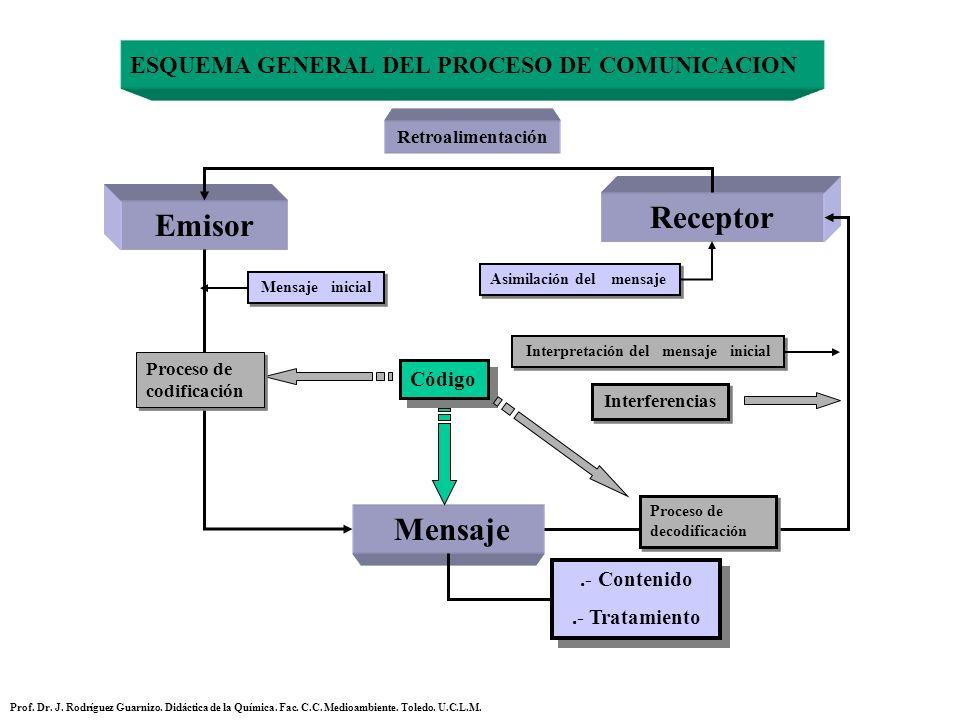 El proceso de enseñanza aprendizaje PROFESOR ALUMNO/S MENSAJE Emisor delReceptor del Evaluación del alumno Plano inteligible Plano Sensible (Retroalimentación) Prof.