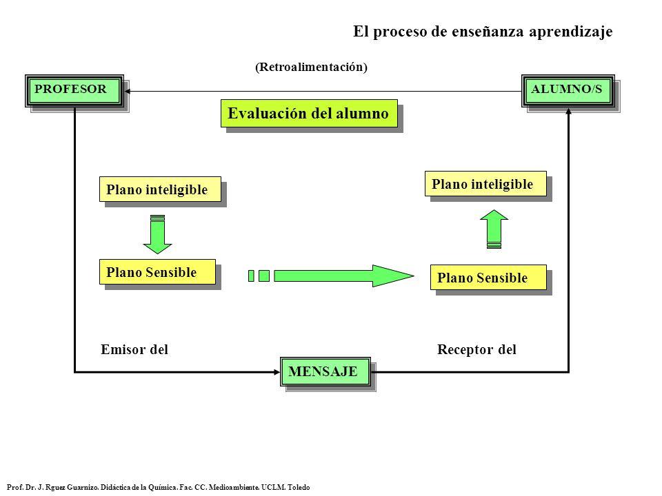 El proceso de enseñanza aprendizaje PROFESOR ALUMNO/S MENSAJE Emisor delReceptor del Evaluación del alumno Plano inteligible Plano Sensible (Retroalim
