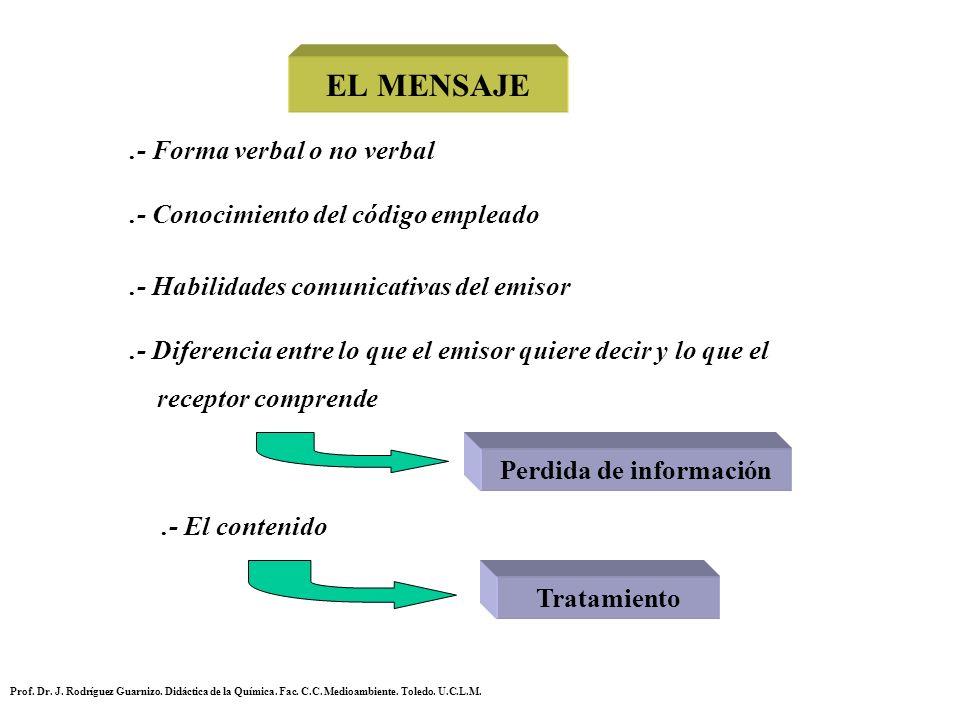 EL MENSAJE.- Forma verbal o no verbal.- Conocimiento del código empleado.- Habilidades comunicativas del emisor.- Diferencia entre lo que el emisor qu
