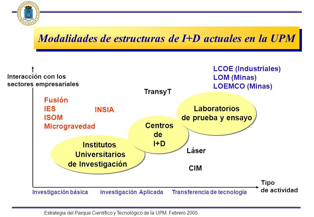 Estrategia del Parque Científico y Tecnológico de la UPM. Febrero 2005 Modalidades de estructuras de I+D actuales en la UPM Institutos Universitarios