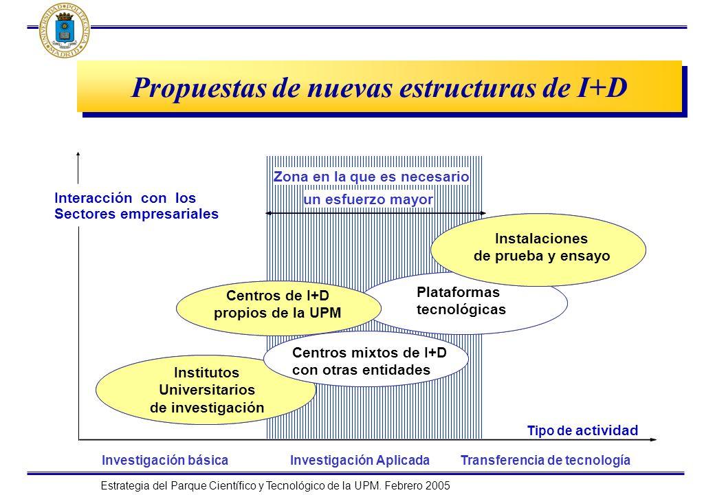 Estrategia del Parque Científico y Tecnológico de la UPM. Febrero 2005 Propuestas de nuevas estructuras de I+D Tipo de actividad Interacción con los S