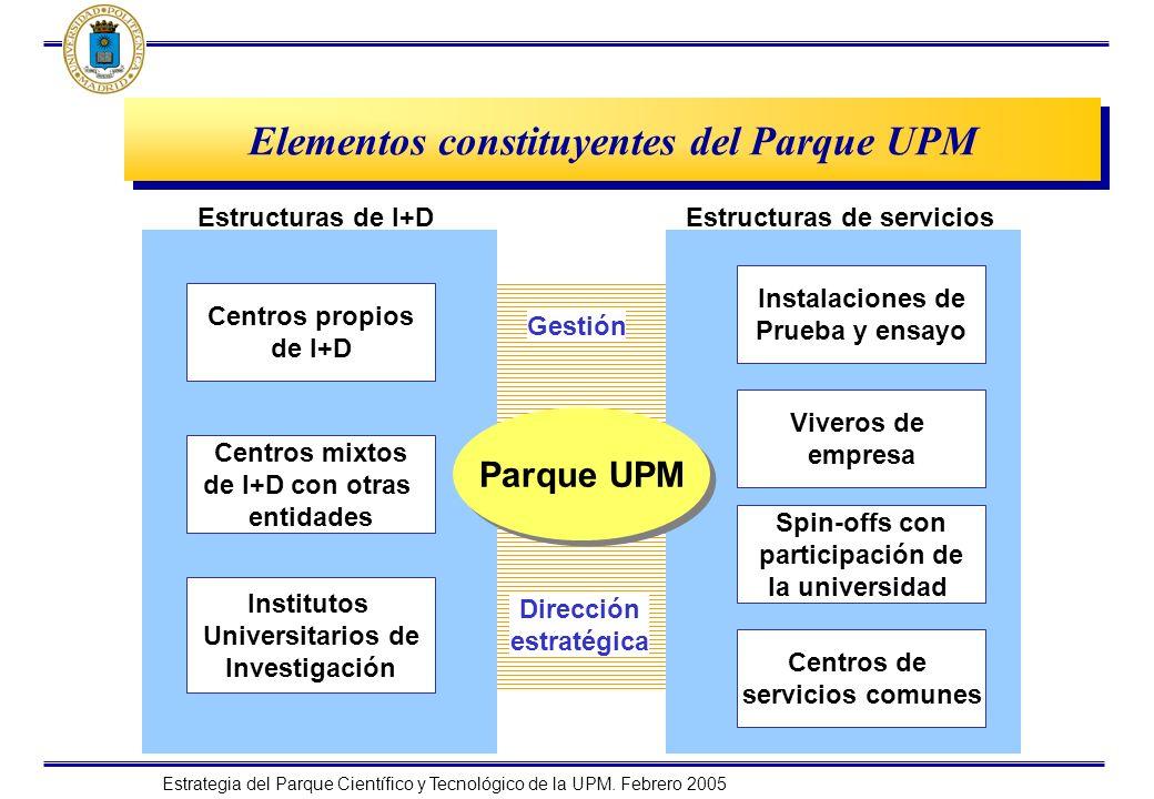 Estrategia del Parque Científico y Tecnológico de la UPM. Febrero 2005 Elementos constituyentes del Parque UPM Parque UPM Estructuras de I+D Estructur