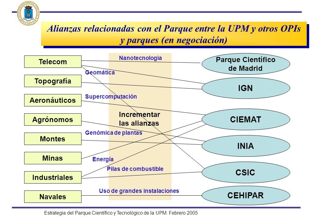 Estrategia del Parque Científico y Tecnológico de la UPM. Febrero 2005 Alianzas relacionadas con el Parque entre la UPM y otros OPIs y parques (en neg
