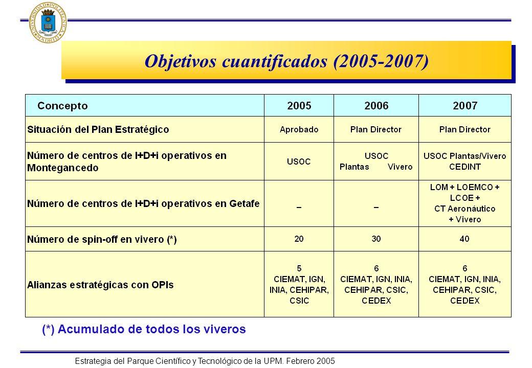 Estrategia del Parque Científico y Tecnológico de la UPM. Febrero 2005 (*) Acumulado de todos los viveros Objetivos cuantificados (2005-2007)