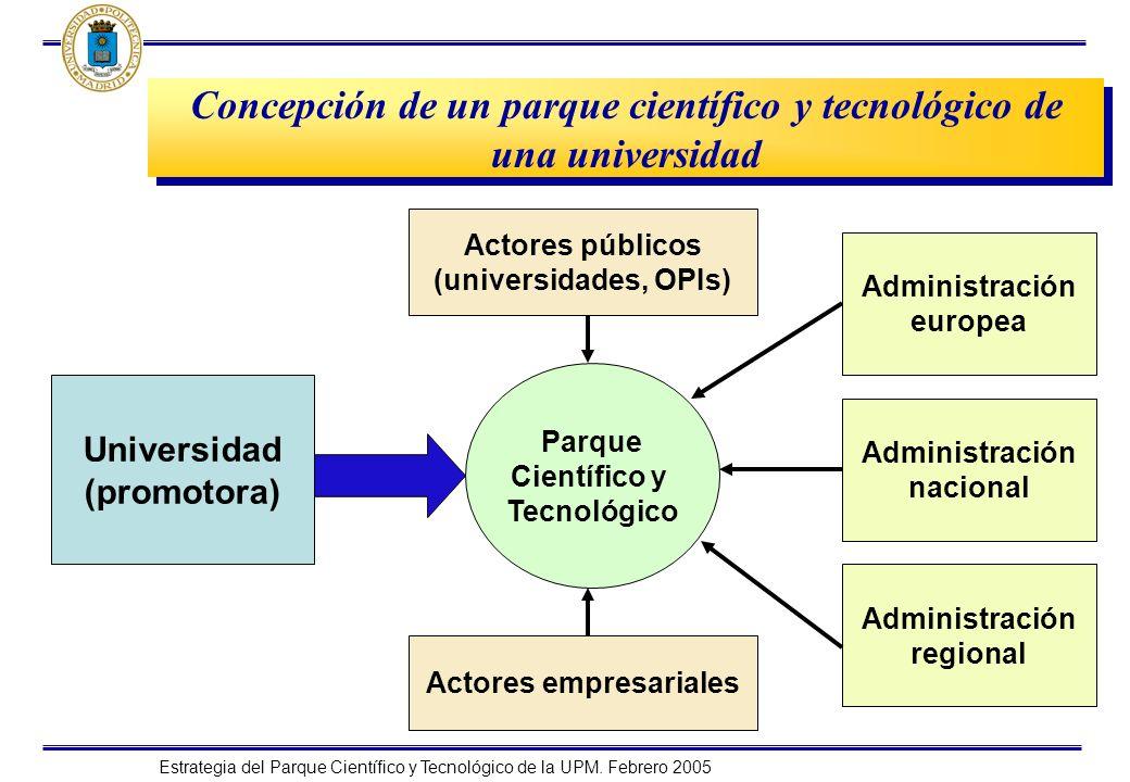 Estrategia del Parque Científico y Tecnológico de la UPM. Febrero 2005 Concepción de un parque científico y tecnológico de una universidad Universidad
