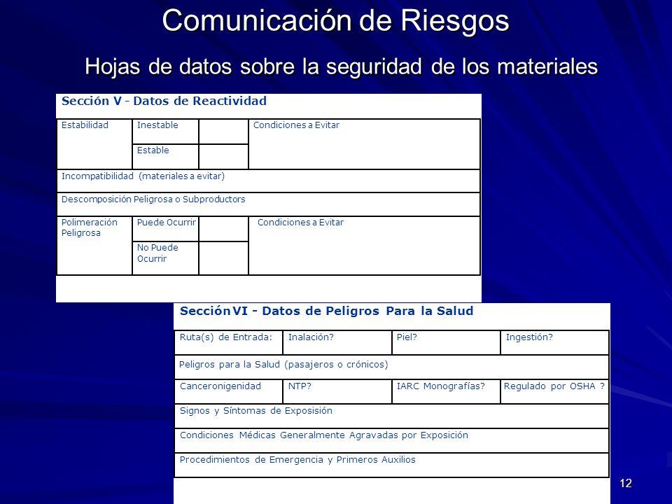 12 Comunicación de Riesgos Hojas de datos sobre la seguridad de los materiales SecciónVI- Datos de Peligros Para la Salud Ruta(s) de Entrada: Inalació