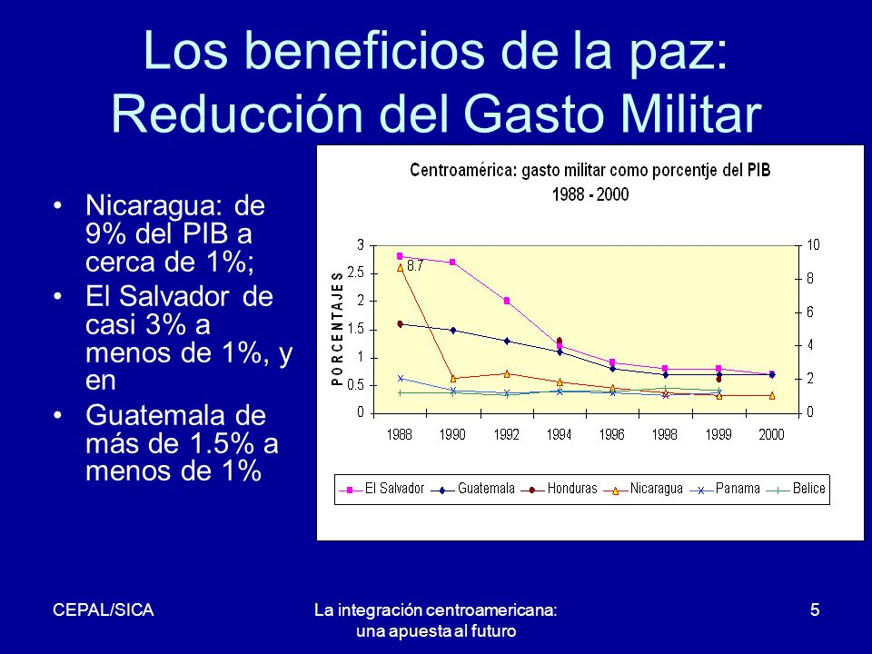CEPAL/SICALa integración centroamericana: una apuesta al futuro 5 Los beneficios de la paz: Reducción del Gasto Militar Nicaragua: de 9% del PIB a cerca de 1%; El Salvador de casi 3% a menos de 1%, y en Guatemala de más de 1.5% a menos de 1%