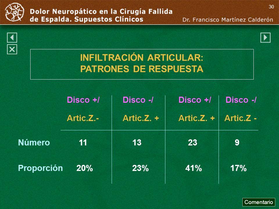 INFILTRACIÓN ARTICULAR: PATRONES DE RESPUESTA Disco +/Disco -/Disco +/ Disco -/ Artic.Z.-Artic.Z. +Artic.Z. + Artic.Z - Número 11 13 23 9 Proporción 2