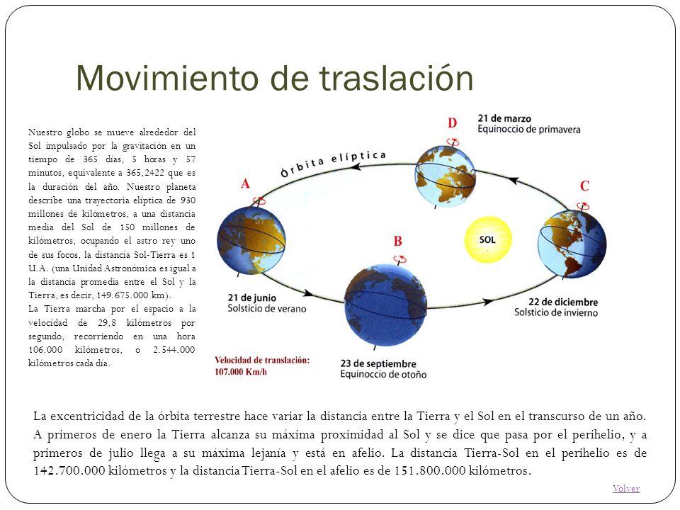Movimiento de traslación Nuestro globo se mueve alrededor del Sol impulsado por la gravitación en un tiempo de 365 días, 5 horas y 57 minutos, equival