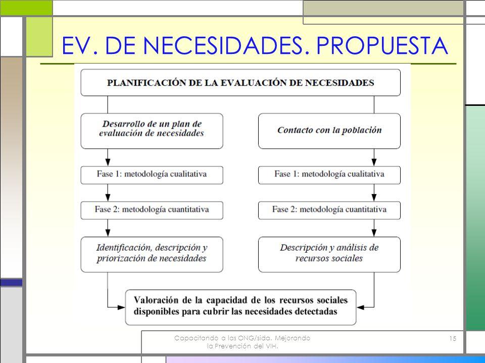 Capacitando a las ONG/sida. Mejorando la Prevención del VIH. 15 EV. DE NECESIDADES. PROPUESTA
