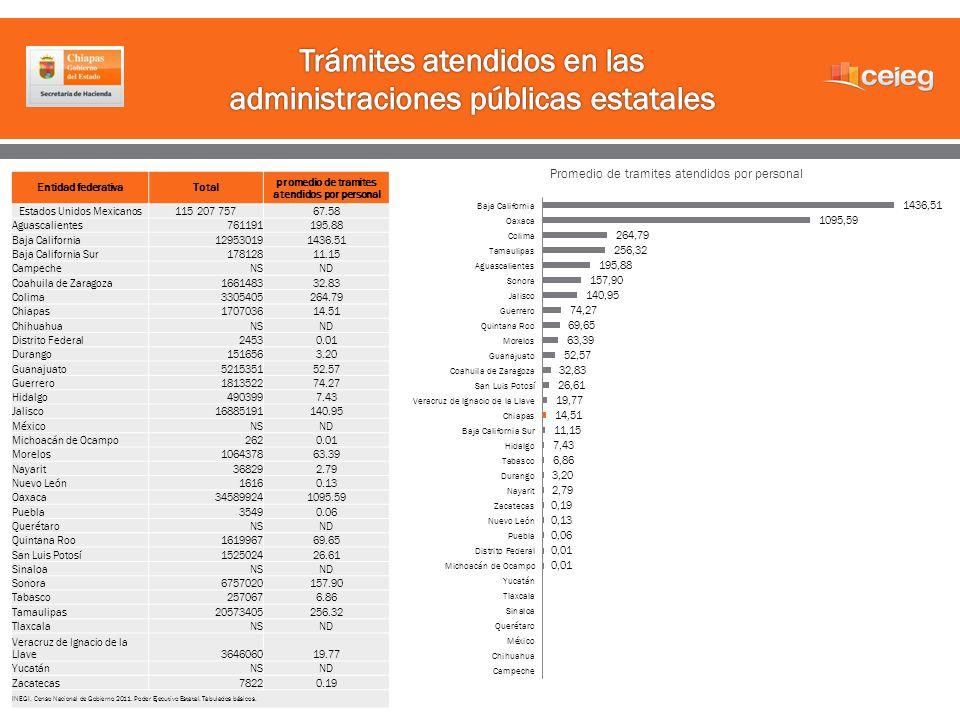 Entidad federativaTotal promedio de tramites atendidos por personal Estados Unidos Mexicanos115 207 75767.58 Aguascalientes761191195.88 Baja Californi