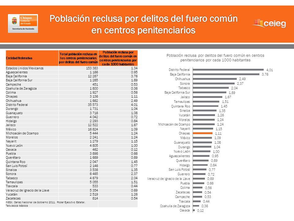 Entidad federativa Total población reclusa en los centros penitenciarios por delitos del fuero común Población reclusa por delitos del fuero común en
