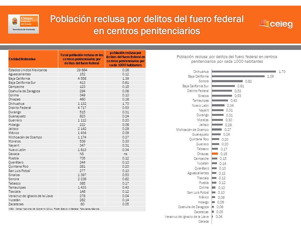 Entidad federativa Total población reclusa en los centros penitenciarios por delitos del fuero federal población reclusa por delitos del fuero federal