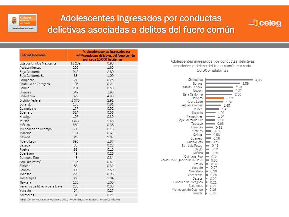 Entidad federativaTotal % de adolescentes ingresados por conductas delictivas del fuero común por cada 10,000 habitantes Estados Unidos Mexicanos 11 2