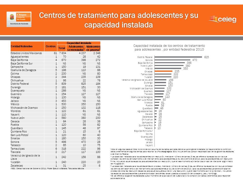 Entidad federativaCentros Capacidad instalada Total Adolecentes sentenciados 1 Adolecentes en proceso 2 Estados Unidos Mexicanos 617 6344 2372 348 Agu