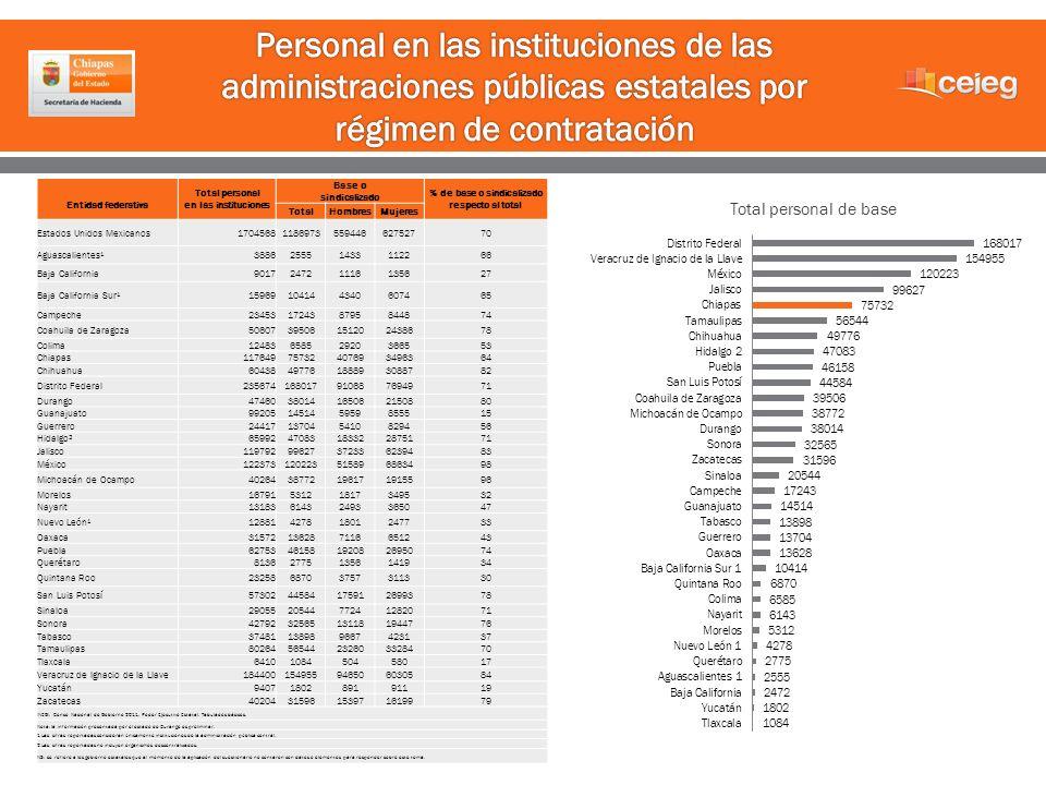 Entidad federativa Total personal en las instituciones Base o sindicalizado % de base o sindicalizado respecto al total TotalHombresMujeres Estados Un