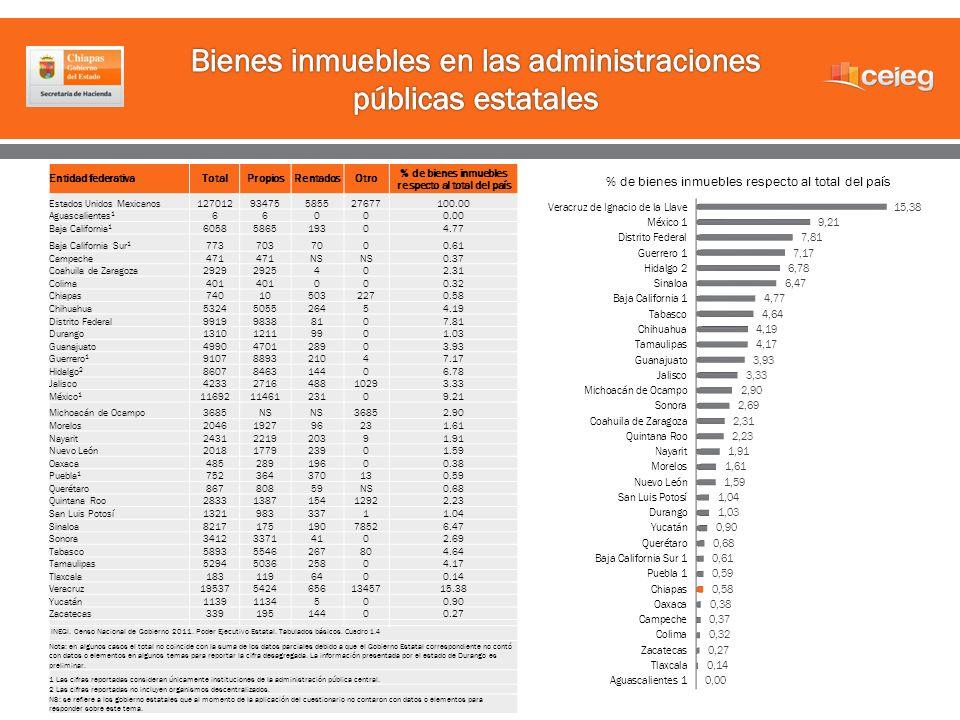 Entidad federativaTotalPropiosRentadosOtro % de bienes inmuebles respecto al total del país Estados Unidos Mexicanos12701293475585527677100.00 Aguasca