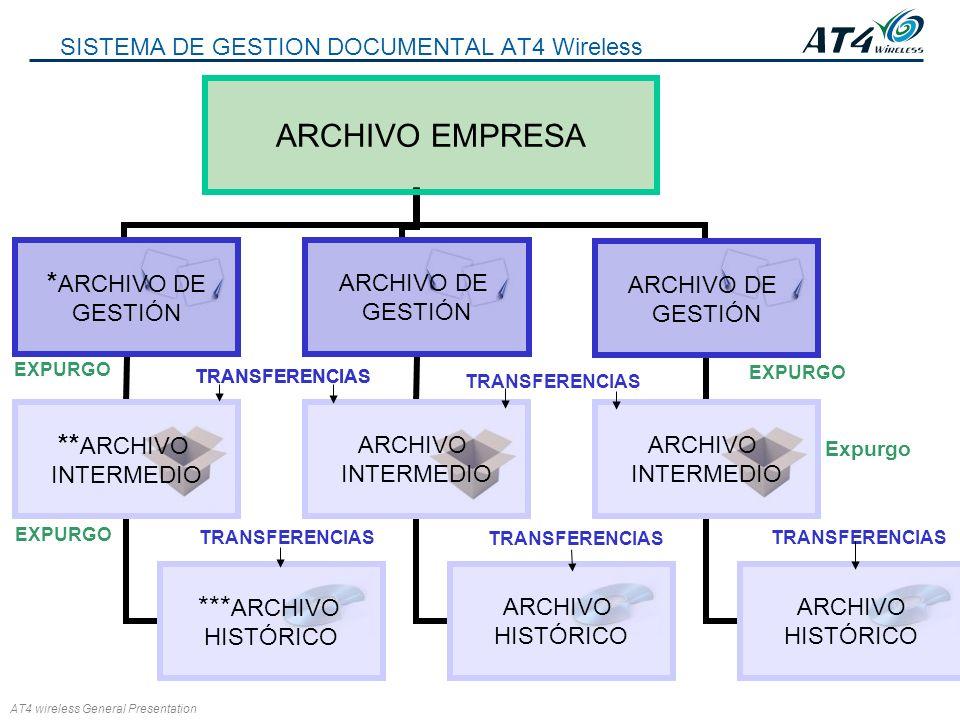 AT4 wireless General Presentation SISTEMA DE GESTION DOCUMENTAL AT4 Wireless TRANSFERENCIAS EXPURGO Expurgo