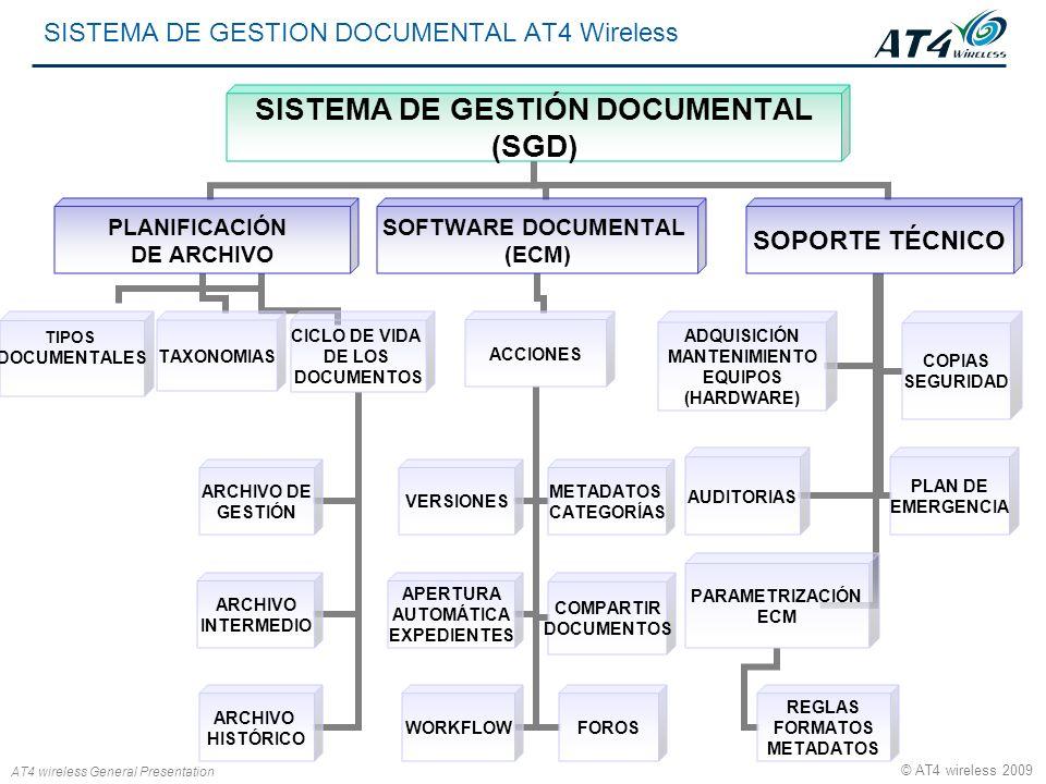 AT4 wireless General Presentation © AT4 wireless 2009 SISTEMA DE GESTIÓN DOCUMENTAL (SGD) PLANIFICACIÓN DE ARCHIVO TIPOS DOCUMENTALESTAXONOMIAS CICLO