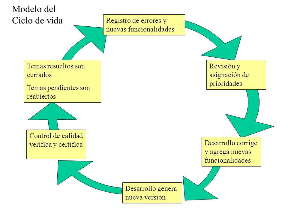 Desarrollo genera nueva versión Revisión y asignación de prioridades Desarrollo corrige y agrega nuevas funcionalidades Control de calidad verifica y