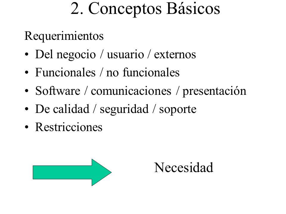 2. Conceptos Básicos Requerimientos Del negocio / usuario / externos Funcionales / no funcionales Software / comunicaciones / presentación De calidad