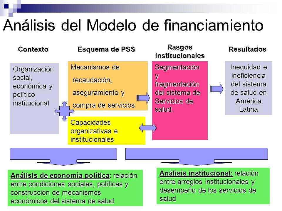 Análisis del Modelo de financiamiento Organización social, económica y político institucional Análisis de economía política: relación entre condicione