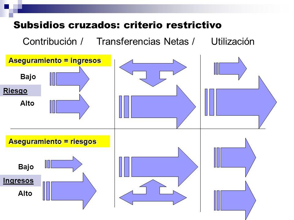 Contribución / Transferencias Netas / Utilización Bajo Alto Bajo Alto Aseguramiento = ingresos Aseguramiento = riesgos Riesgo Ingresos Subsidios cruza