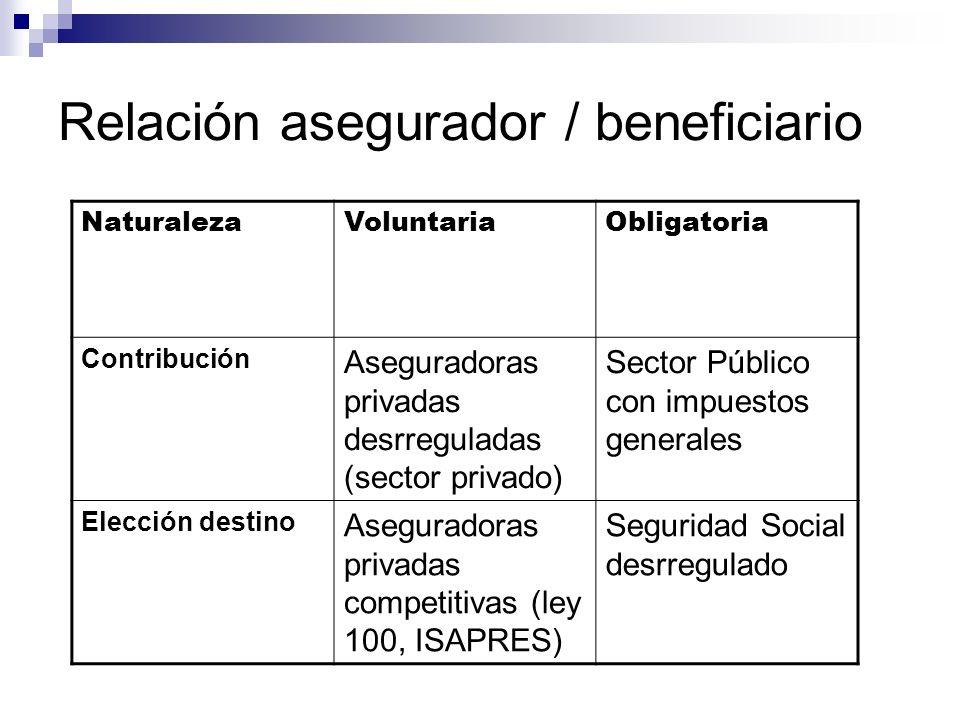 Relación asegurador / beneficiario NaturalezaVoluntariaObligatoria Contribución Aseguradoras privadas desrreguladas (sector privado) Sector Público co