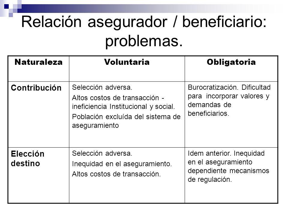 Relación asegurador / beneficiario: problemas. NaturalezaVoluntariaObligatoria Contribución Selección adversa. Altos costos de transacción - ineficien