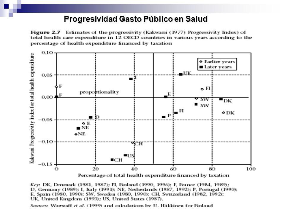Progresividad Gasto Público en Salud