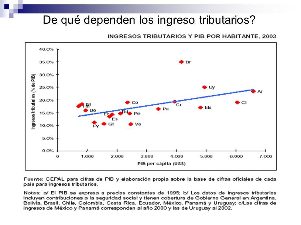 De qué dependen los ingreso tributarios?
