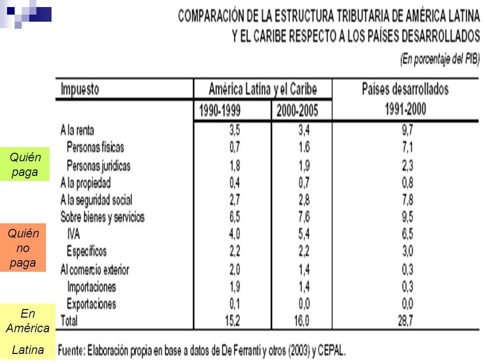 Quién paga Quién no paga En América Latina