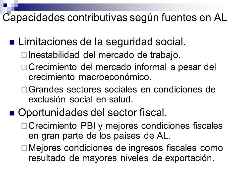 Capacidades contributivas según fuentes en AL Limitaciones de la seguridad social. Inestabilidad del mercado de trabajo. Crecimiento del mercado infor