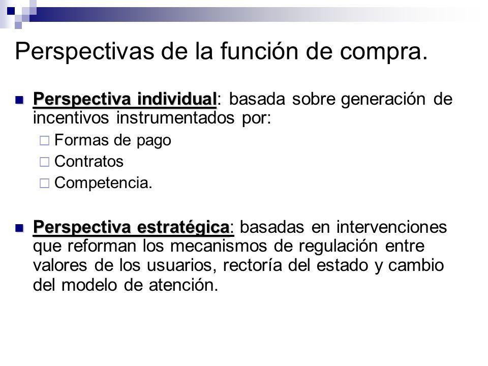 Perspectivas de la función de compra. Perspectiva individual Perspectiva individual: basada sobre generación de incentivos instrumentados por: Formas