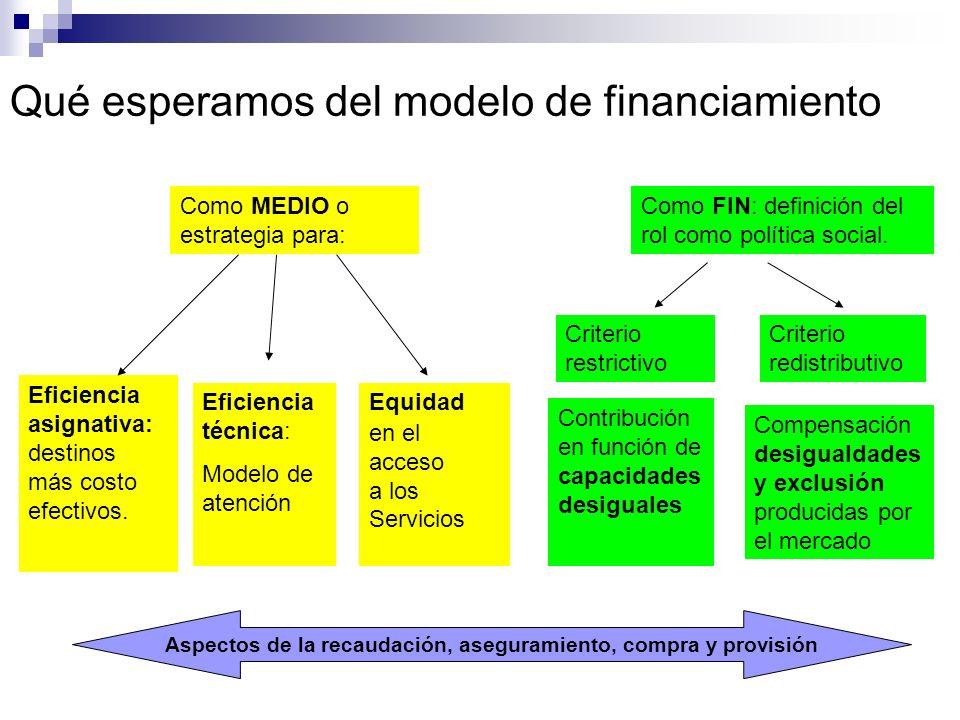 Qué esperamos del modelo de financiamiento Como MEDIO o estrategia para: Como FIN: definición del rol como política social. Eficiencia asignativa: des