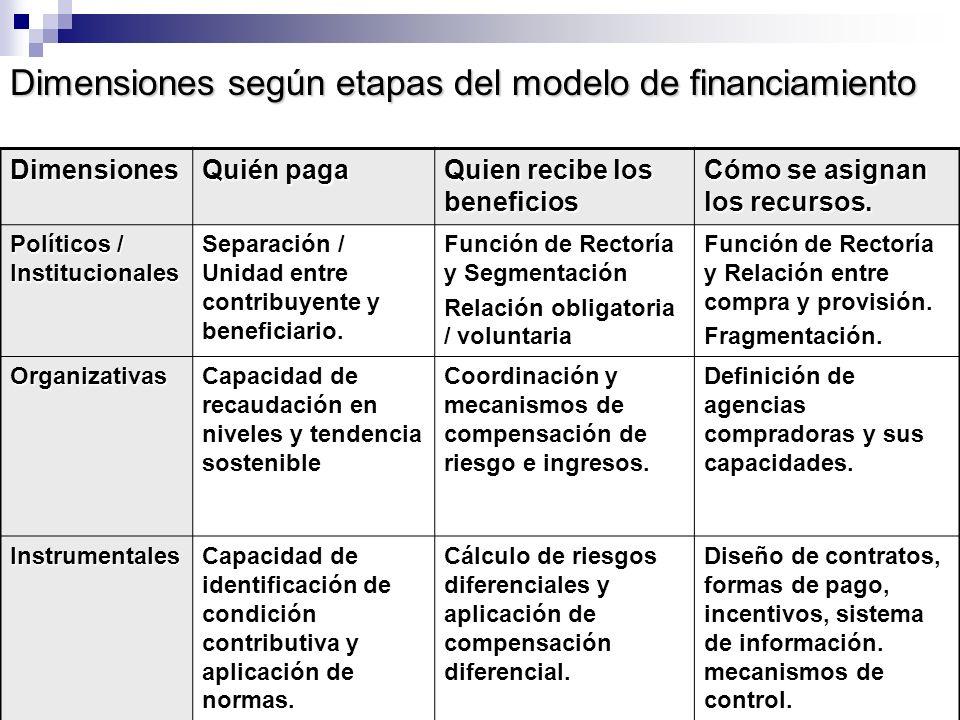 Dimensiones según etapas del modelo de financiamiento Dimensiones Quién paga Quien recibe los beneficios Cómo se asignan los recursos. Políticos / Ins