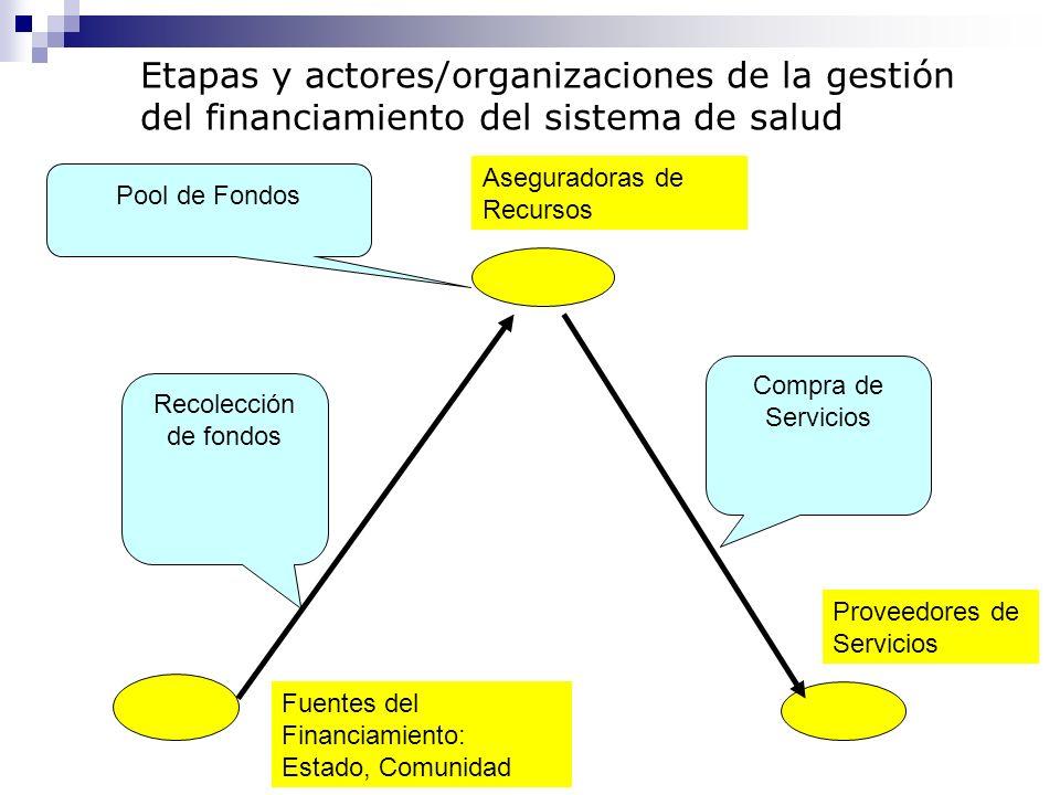 Recolección de fondos Pool de Fondos Compra de Servicios Fuentes del Financiamiento: Estado, Comunidad Aseguradoras de Recursos Proveedores de Servici