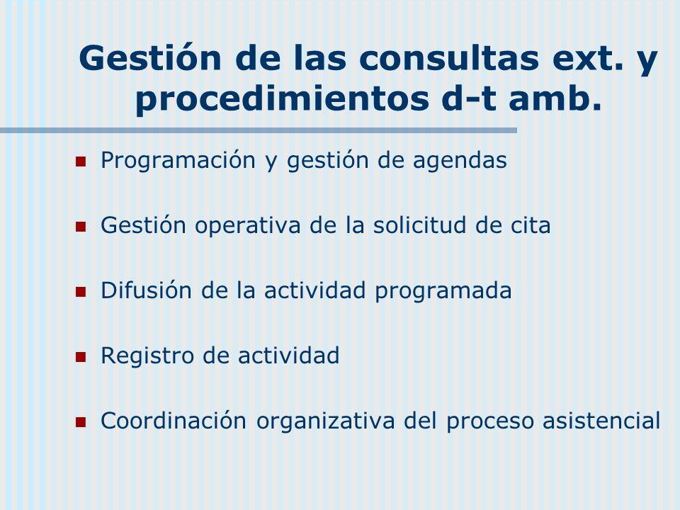 Gestión de las consultas ext. y procedimientos d-t amb. Programación y gestión de agendas Gestión operativa de la solicitud de cita Difusión de la act