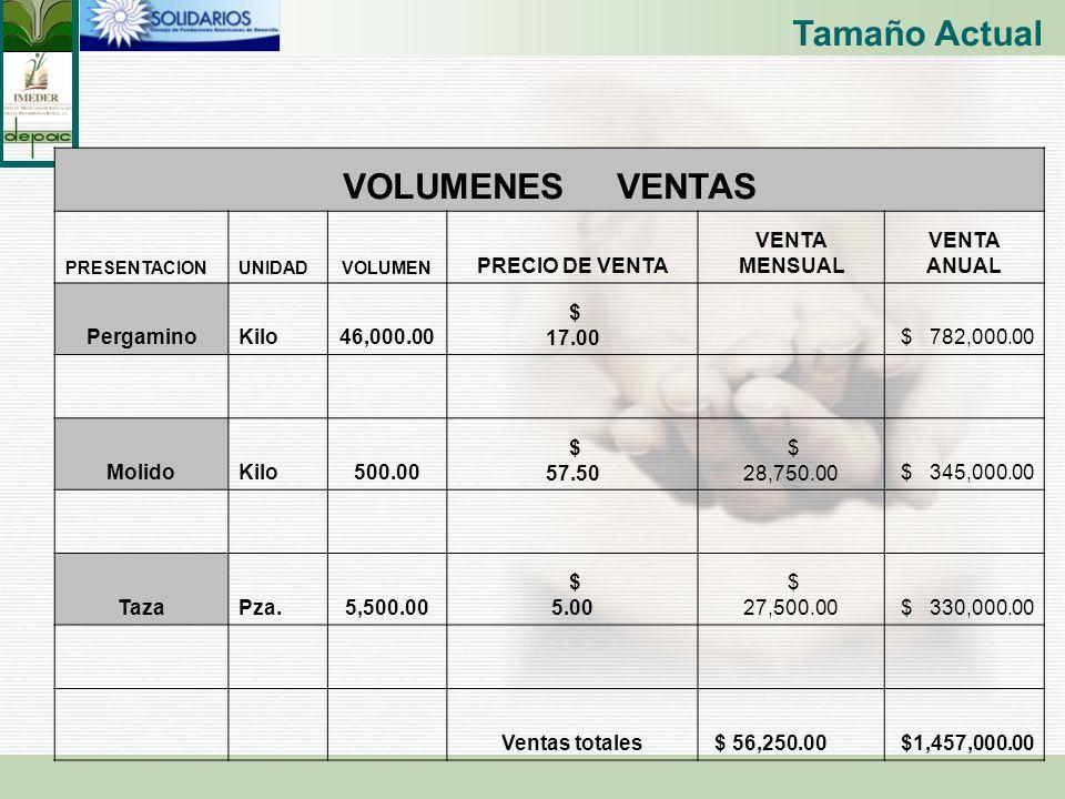 VOLUMENES VENTAS PRESENTACIONUNIDADVOLUMEN PRECIO DE VENTA VENTA MENSUAL VENTA ANUAL PergaminoKilo46,000.00 $ 17.00 $ 782,000.00 MolidoKilo500.00 $ 57