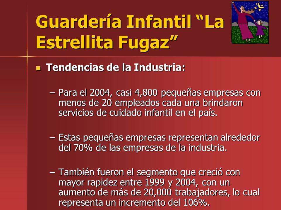 Guardería Infantil La Estrellita Fugaz Tendencias de la Industria: Tendencias de la Industria: –Para el 2004, casi 4,800 pequeñas empresas con menos de 20 empleados cada una brindaron servicios de cuidado infantil en el país.