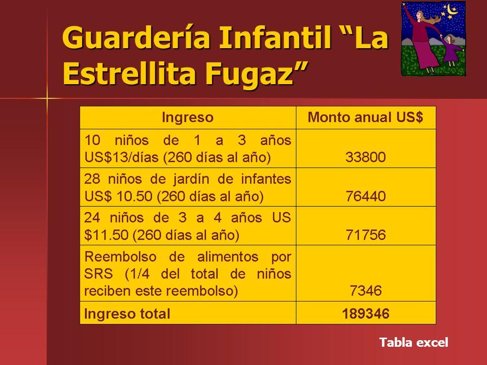 Guardería Infantil La Estrellita Fugaz Tabla excel
