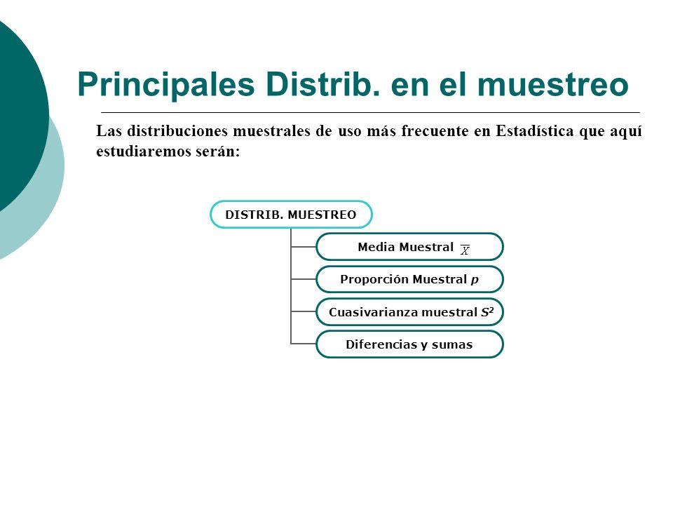 Principales Distrib. en el muestreo Las distribuciones muestrales de uso más frecuente en Estadística que aquí estudiaremos serán: DISTRIB. MUESTREO M