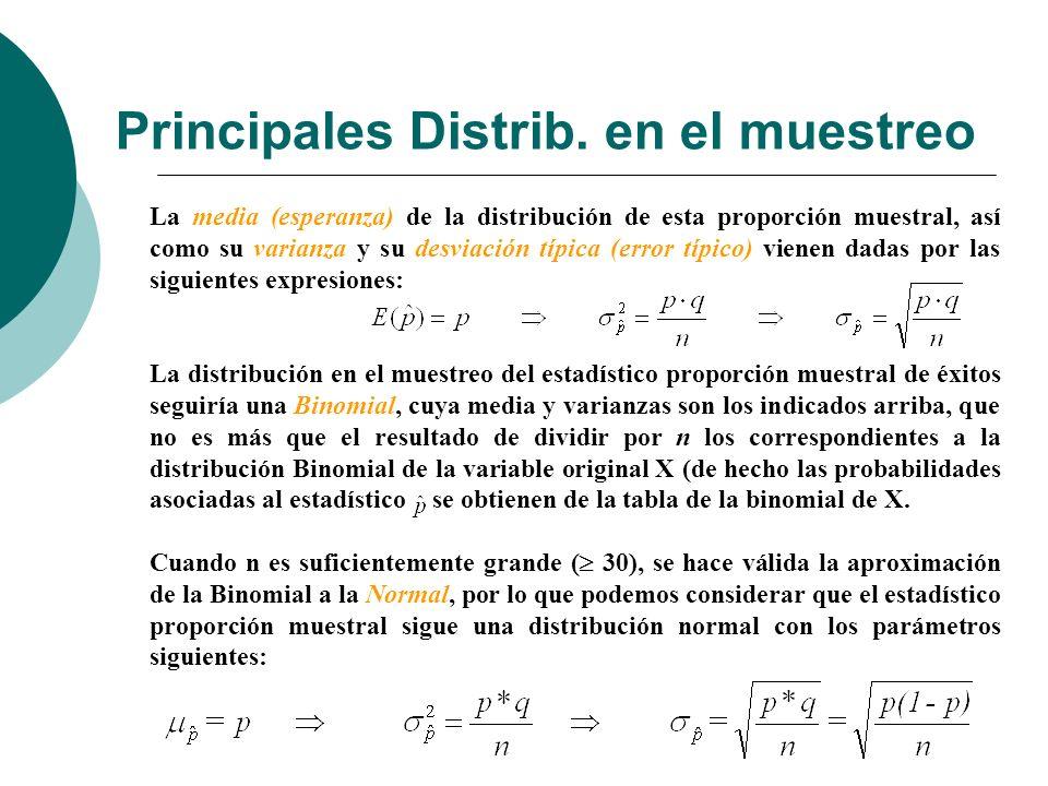 Principales Distrib. en el muestreo La media (esperanza) de la distribución de esta proporción muestral, así como su varianza y su desviación típica (