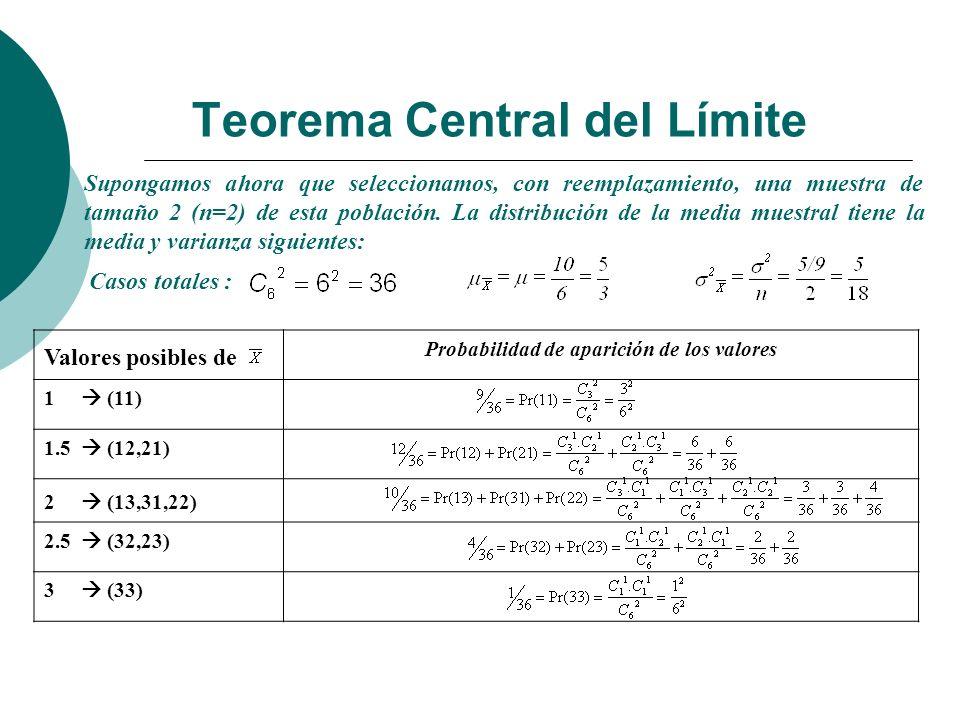 Probabilidad de aparición de los valores 1 (11) 1.5 (12,21) 2 (13,31,22) 2.5 (32,23) 3 (33) Teorema Central del Límite Supongamos ahora que selecciona