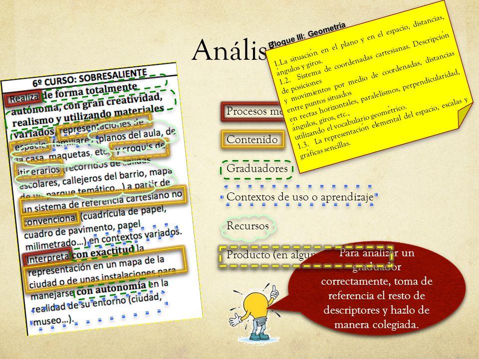 Análisis Procesos mentales: verbos Contenido Graduadores Contextos de uso o aprendizaje Recursos Producto (en algunos casos) Bloque III: Geometría 1.L