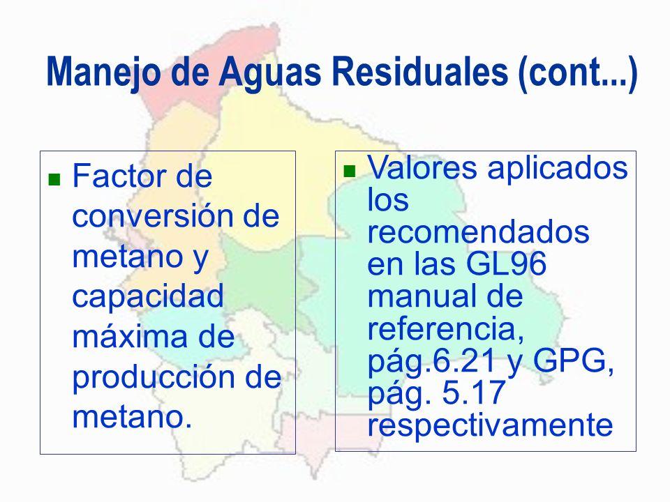 Manejo de Aguas Residuales (cont...) Factor de conversión de metano y capacidad máxima de producción de metano. Valores aplicados los recomendados en
