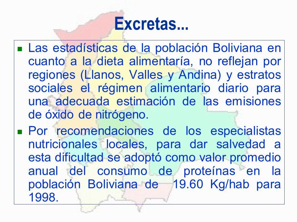 Excretas... Las estadísticas de la población Boliviana en cuanto a la dieta alimentaría, no reflejan por regiones (Llanos, Valles y Andina) y estratos
